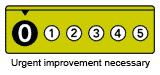 0 - Urgent improvement necessary