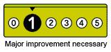 1 - Major improvement necessary
